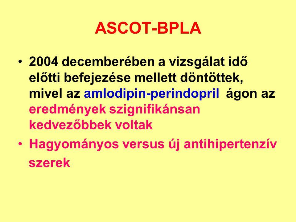 ASCOT-BPLA 2004 decemberében a vizsgálat idő előtti befejezése mellett döntöttek, mivel az amlodipin-perindopril ágon az eredmények szignifikánsan kedvezőbbek voltak Hagyományos versus új antihipertenzív szerek
