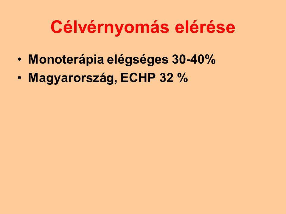 Célvérnyomás elérése Monoterápia elégséges 30-40% Magyarország, ECHP 32 %