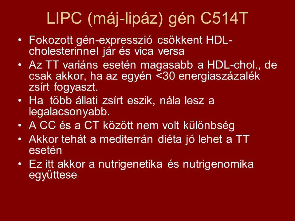 LIPC (máj-lipáz) gén C514T Fokozott gén-expresszió csökkent HDL- cholesterinnel jár és vica versa Az TT variáns esetén magasabb a HDL-chol., de csak akkor, ha az egyén <30 energiaszázalék zsírt fogyaszt.