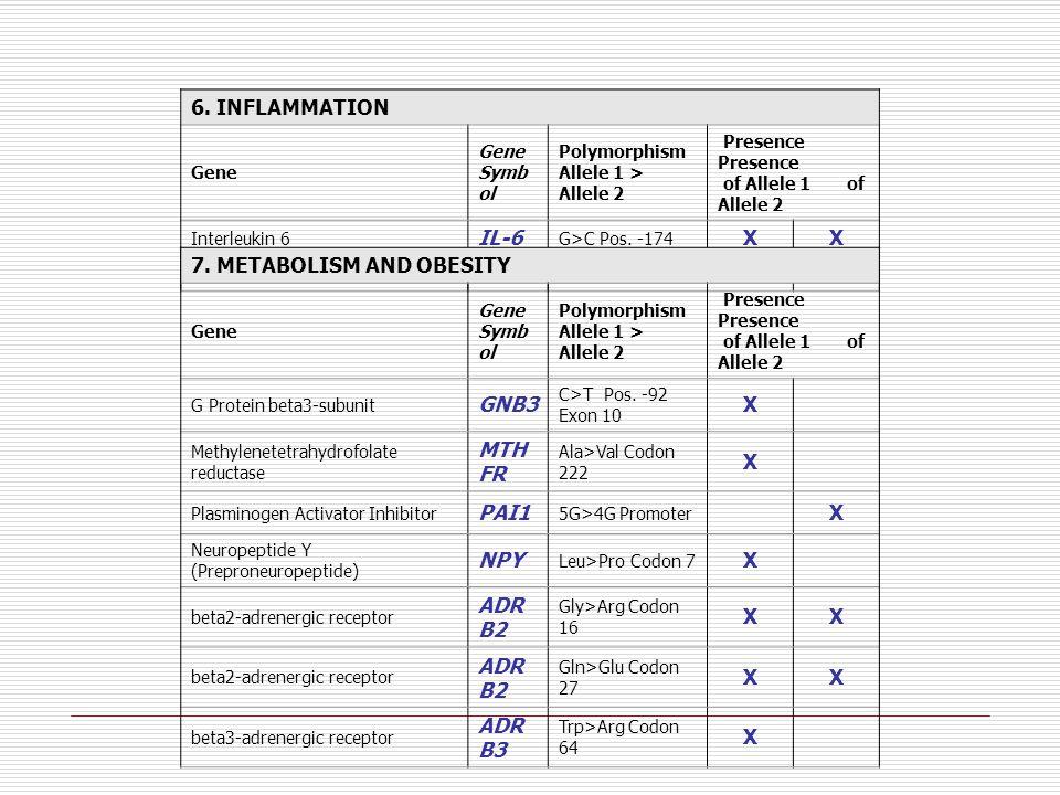 6. INFLAMMATION Gene Gene Symb ol Polymorphism Allele 1 > Allele 2 Presence Presence of Allele 1 of Allele 2 Interleukin 6 IL-6 G>C Pos. -174 XX Inter