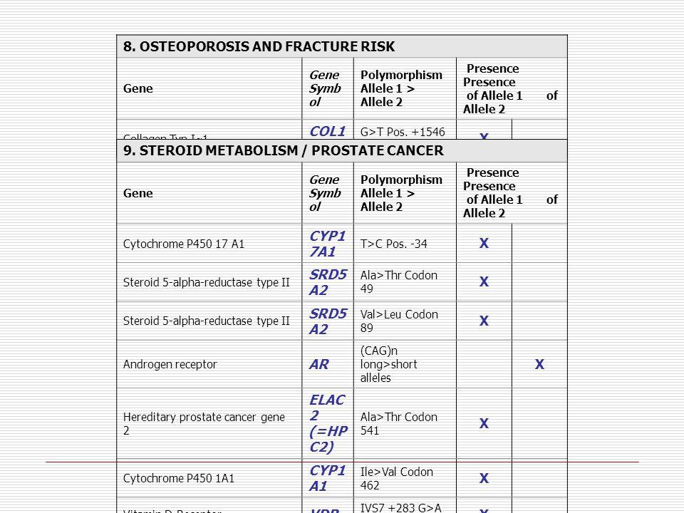 8. OSTEOPOROSIS AND FRACTURE RISK Gene Gene Symb ol Polymorphism Allele 1 > Allele 2 Presence Presence of Allele 1 of Allele 2 Collagen Typ I  1 COL1