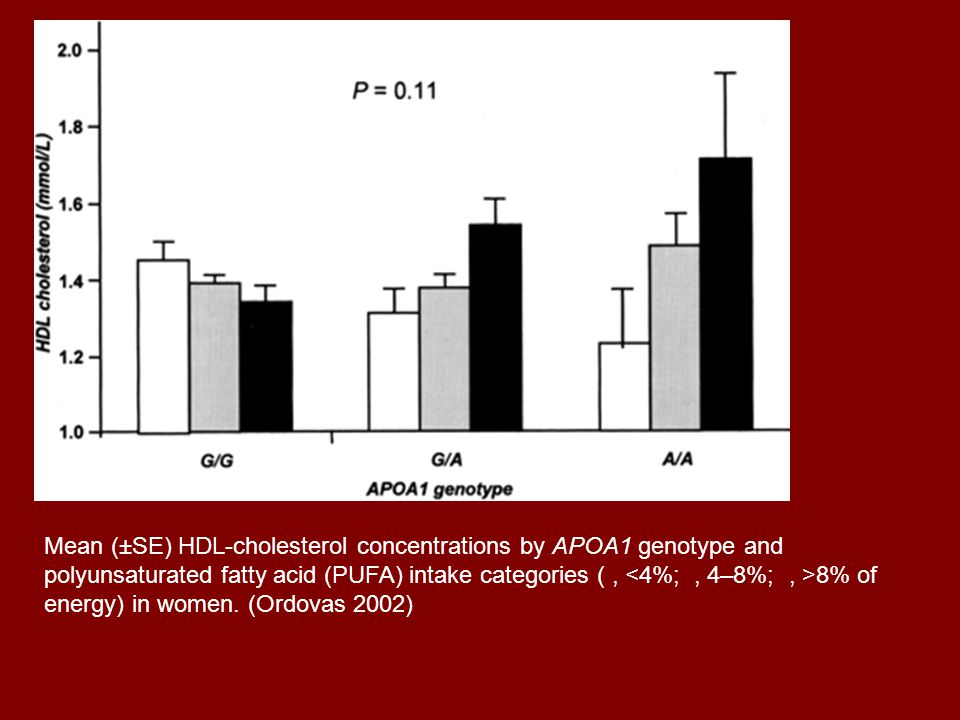 Mean (±SE) HDL-cholesterol concentrations by APOA1 genotype and polyunsaturated fatty acid (PUFA) intake categories (, 8% of energy) in women. (Ordova