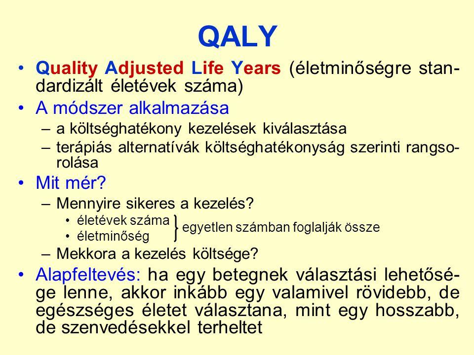 QALY Quality Adjusted Life Years (életminőségre stan- dardizált életévek száma) A módszer alkalmazása –a költséghatékony kezelések kiválasztása –terápiás alternatívák költséghatékonyság szerinti rangso- rolása Mit mér.