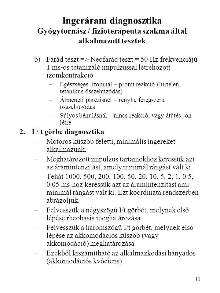 11 Ingeráram diagnosztika Gyógytornász / fizioterápeuta szakma által alkalmazott tesztek b)Farád teszt => Neofarád teszt = 50 Hz frekvenciájú 1 ms-os