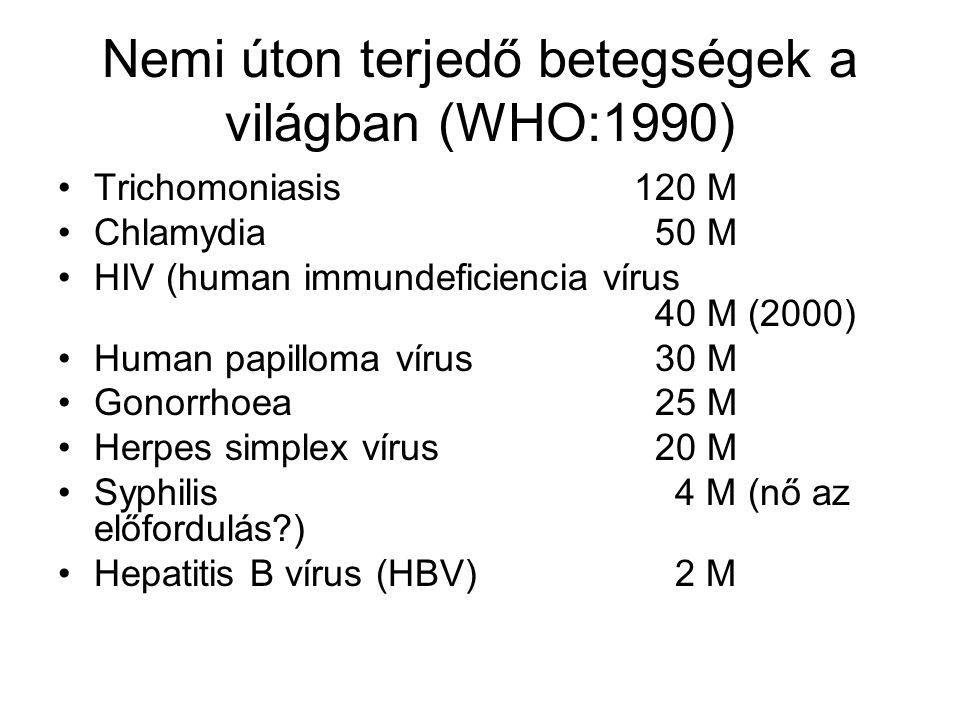 Nemi úton terjedő betegségek a világban (WHO:1990) Trichomoniasis120 M Chlamydia 50 M HIV (human immundeficiencia vírus 40 M (2000) Human papilloma vírus 30 M Gonorrhoea 25 M Herpes simplex vírus 20 M Syphilis 4 M (nő az előfordulás?) Hepatitis B vírus (HBV) 2 M
