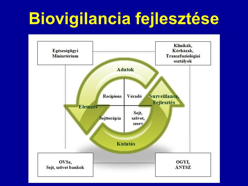 Biovigilancia fejlesztése
