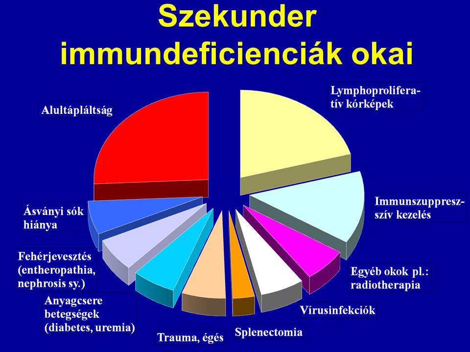 Szekunder immundeficienciák okai