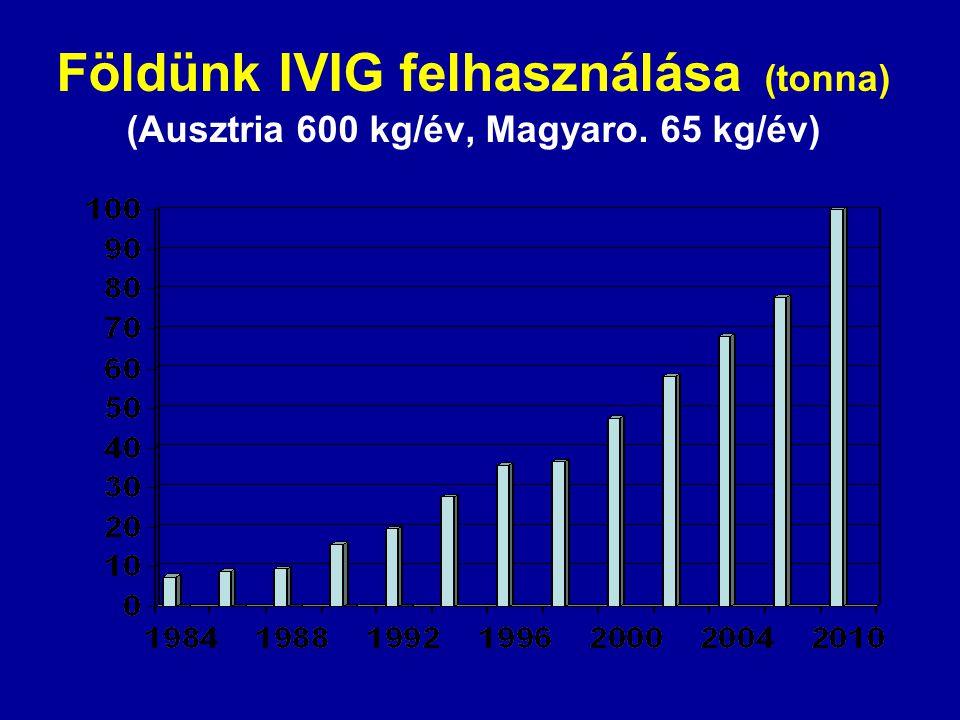 Földünk IVIG felhasználása (tonna) (Ausztria 600 kg/év, Magyaro. 65 kg/év)