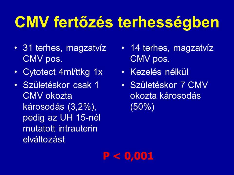 CMV fertőzés terhességben 31 terhes, magzatvíz CMV pos. Cytotect 4ml/ttkg 1x Születéskor csak 1 CMV okozta károsodás (3,2%), pedig az UH 15-nél mutato