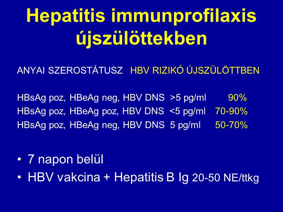 Hepatitis immunprofilaxis újszülöttekben ANYAI SZEROSTÁTUSZHBV RIZIKÓ ÚJSZÜLÖTTBEN HBsAg poz, HBeAg neg, HBV DNS >5 pg/ml 90% HBsAg poz, HBeAg poz, HB