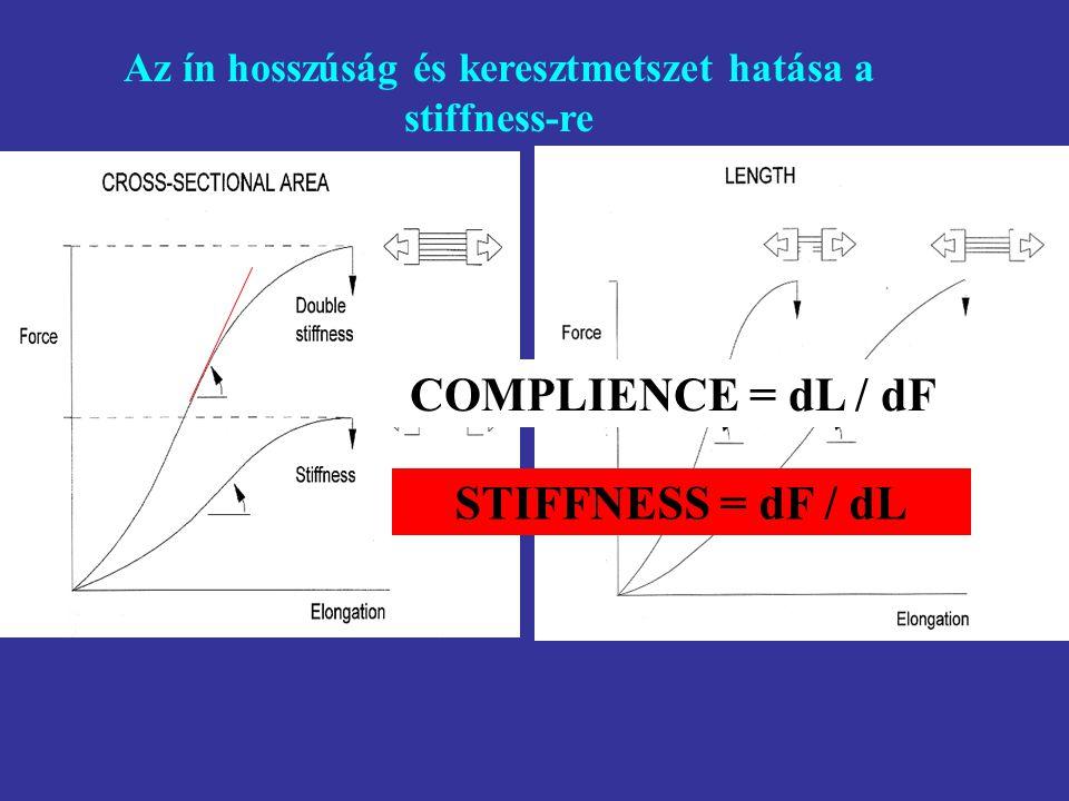 ERŐ – MEGNYÚLÁS KAPCSOLAT Stiffness = dF dl -1 769.2 N m -1 dF dl Noyes et al. 1984 335 N m -1 140 N m -1