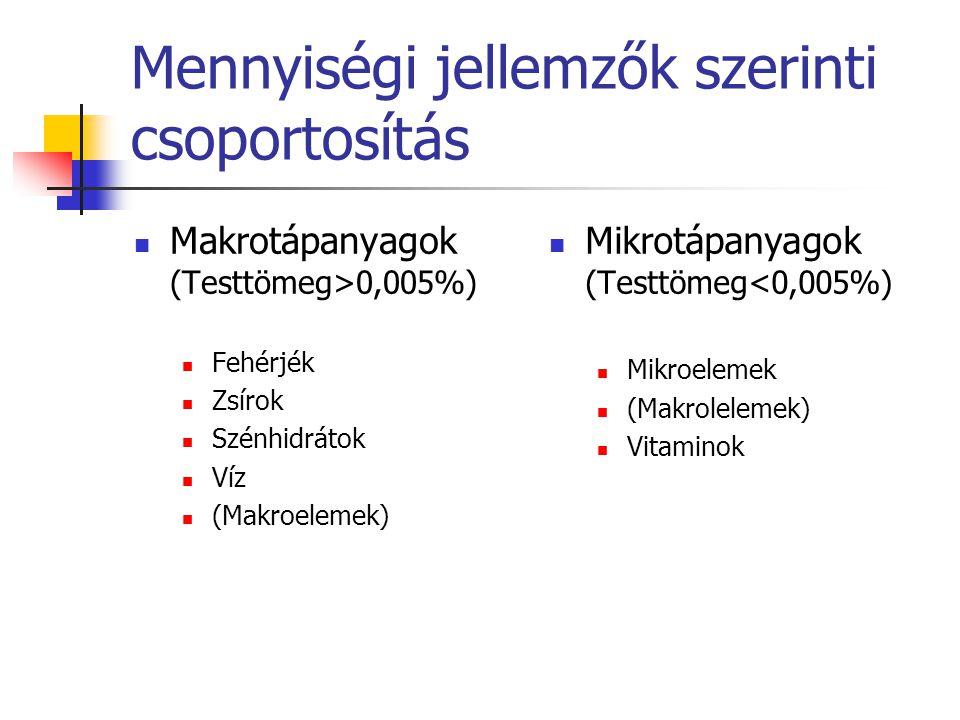 Mennyiségi jellemzők szerinti csoportosítás Makrotápanyagok (Testtömeg>0,005%) Fehérjék Zsírok Szénhidrátok Víz (Makroelemek) Mikrotápanyagok (Testtöm