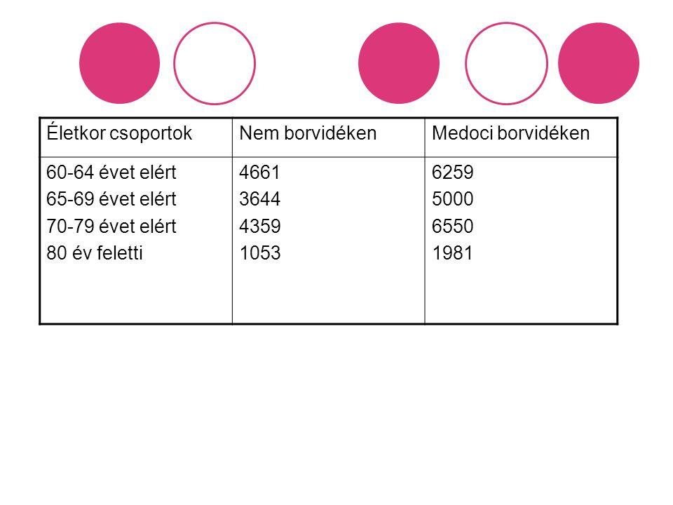 Életkor csoportokNem borvidékenMedoci borvidéken 60-64 évet elért 65-69 évet elért 70-79 évet elért 80 év feletti 4661 3644 4359 1053 6259 5000 6550 1
