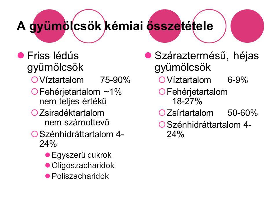 A gyümölcsök kémiai összetétele Friss lédús gyümölcsök  Víztartalom75-90%  Fehérjetartalom ~1% nem teljes értékű  Zsiradéktartalom nem számottevő 