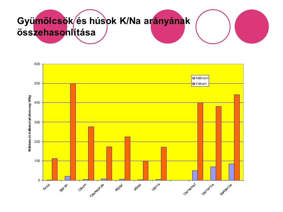 Gyümölcsök és húsok K/Na arányának összehasonlítása