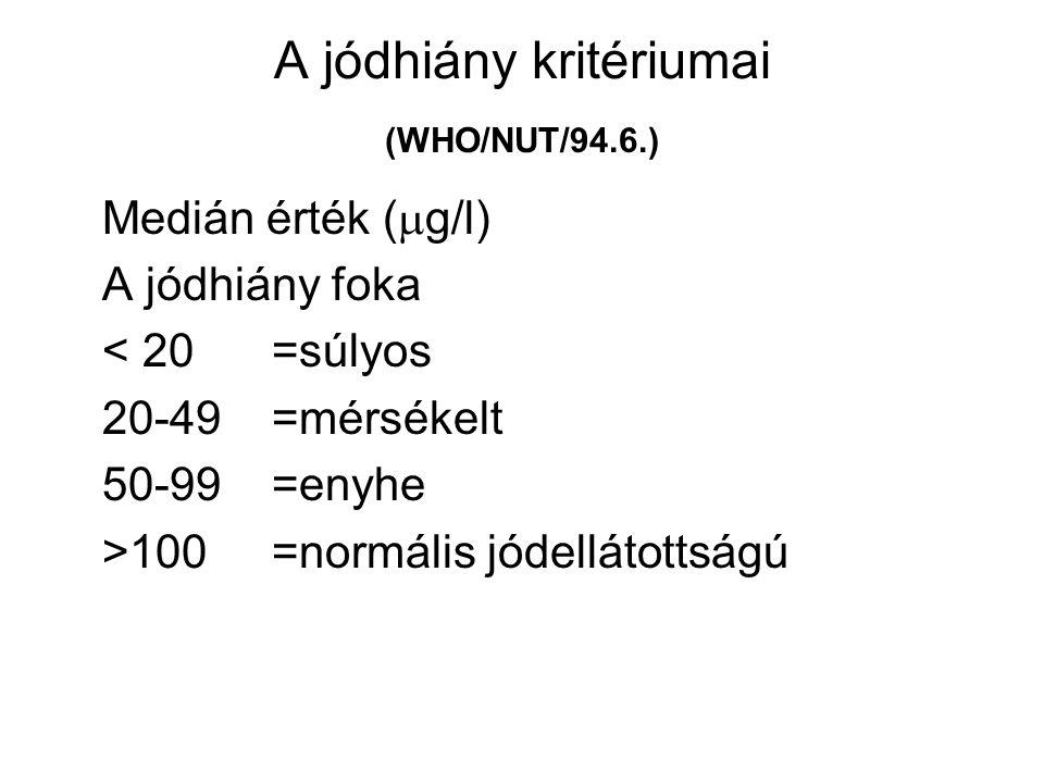 A jódhiány kritériumai (WHO/NUT/94.6.) Medián érték (  g/l) A jódhiány foka < 20 =súlyos 20-49 =mérsékelt 50-99 =enyhe >100 =normális jódellátottságú