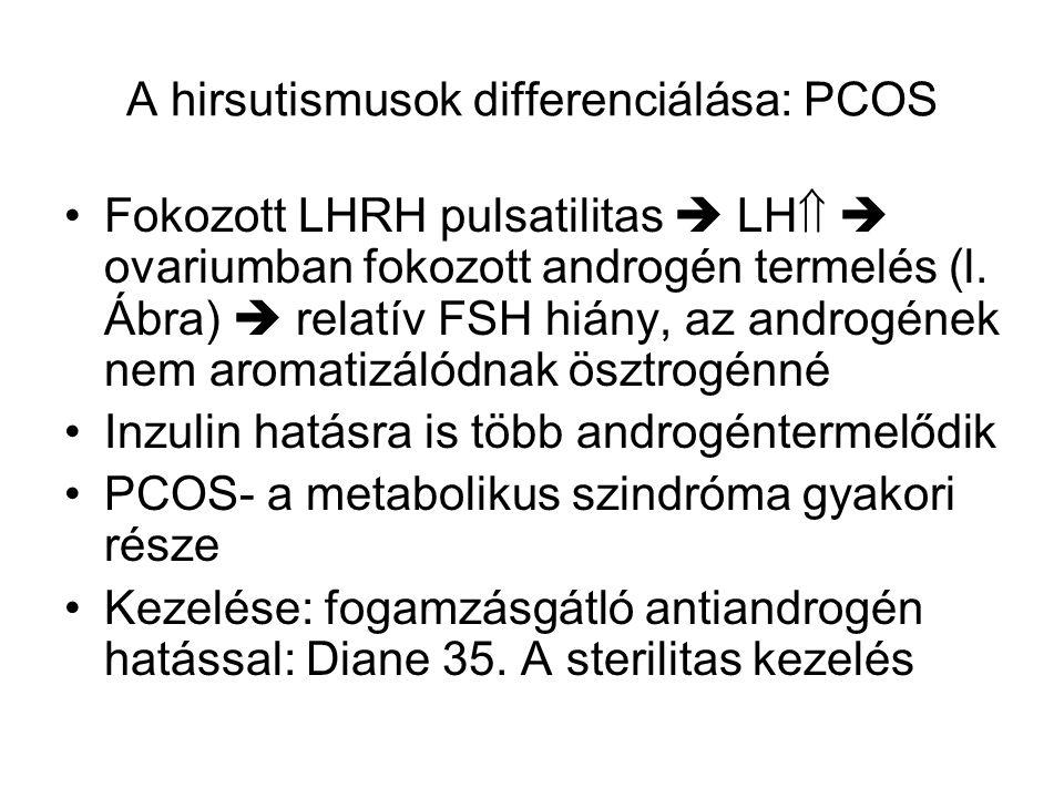 A hirsutismusok differenciálása: PCOS Fokozott LHRH pulsatilitas  LH   ovariumban fokozott androgén termelés (l. Ábra)  relatív FSH hiány, az andr