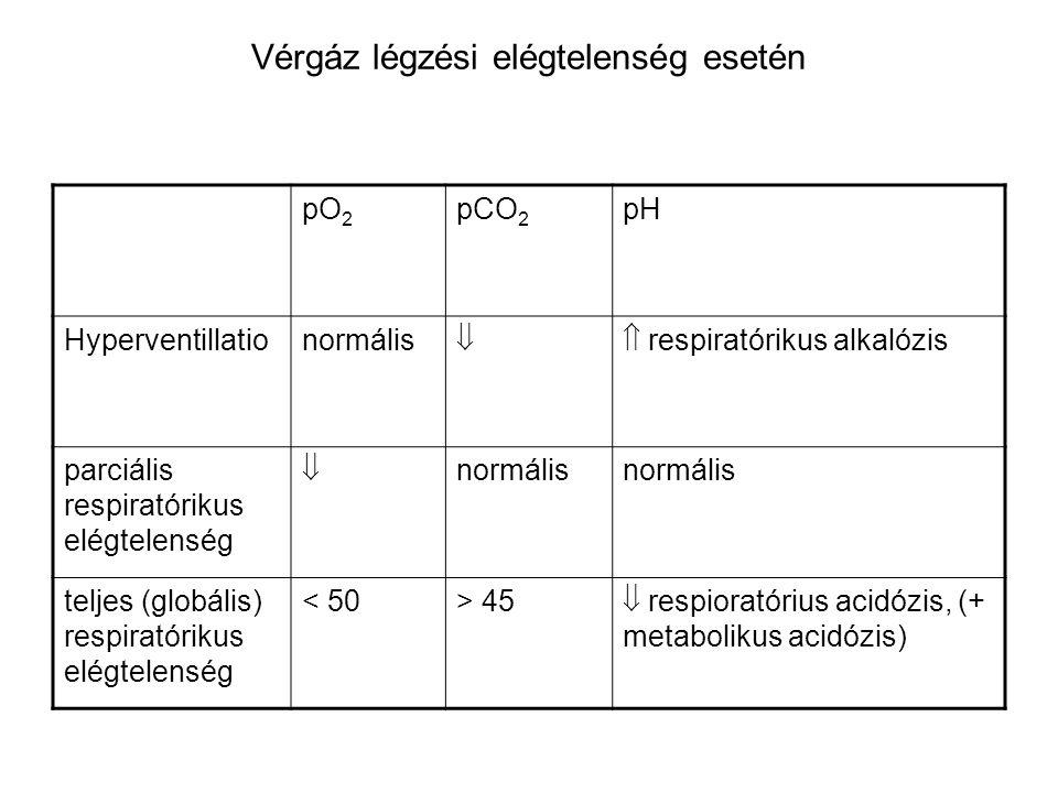 Vérgáz légzési elégtelenség esetén pO 2 pCO 2 pH Hyperventillationormális  respiratórikus alkalózis parciális respiratórikus elégtelenség  normális teljes (globális) respiratórikus elégtelenség < 50> 45  respioratórius acidózis, (+ metabolikus acidózis)