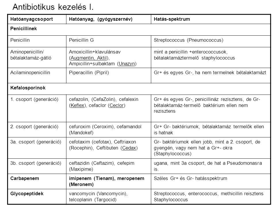 HatóanyagcsoportHatóanyag, (gyógyszernév)Hatás-spektrum Penicillinek PenicillinPenicillin GStreptococcus (Pneumococcus) Aminopenicillin/ bétalaktamáz-gátló Amoxicillin+klavulánsav (Augmentin, Aktil), Ampicillin+sulbaktam (Unazyn) mint a penicillin +enterococcusok, bétalaktamáztermelő staphylococcus AcilaminopenicillinPiperacillin (Pipril)Gr+ és egyes Gr-, ha nem termelnek bétalaktamázt Kefalosporinok 1.