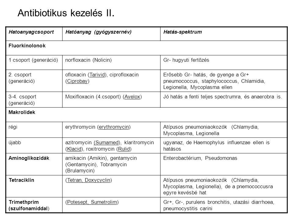 Antibiotikus kezelés II. HatoanyagcsoportHatóanyag (gyógyszernév)Hatás-spektrum Fluorkinolonok 1 csoport (generáció)norfloxacin (Nolicin)Gr- hugyuti f