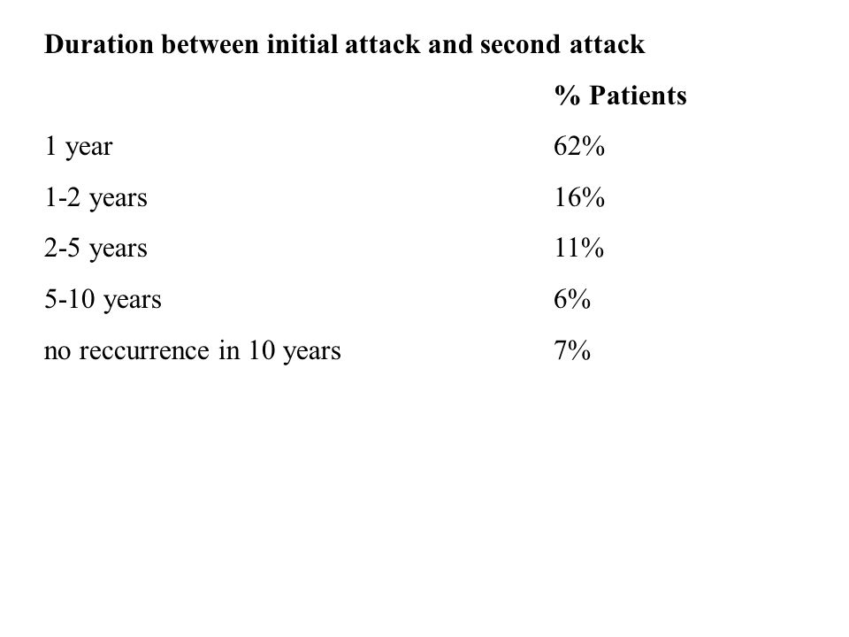 Duration between initial attack and second attack % Patients 1 year62% 1-2 years16% 2-5 years11% 5-10 years6% no reccurrence in 10 years7%