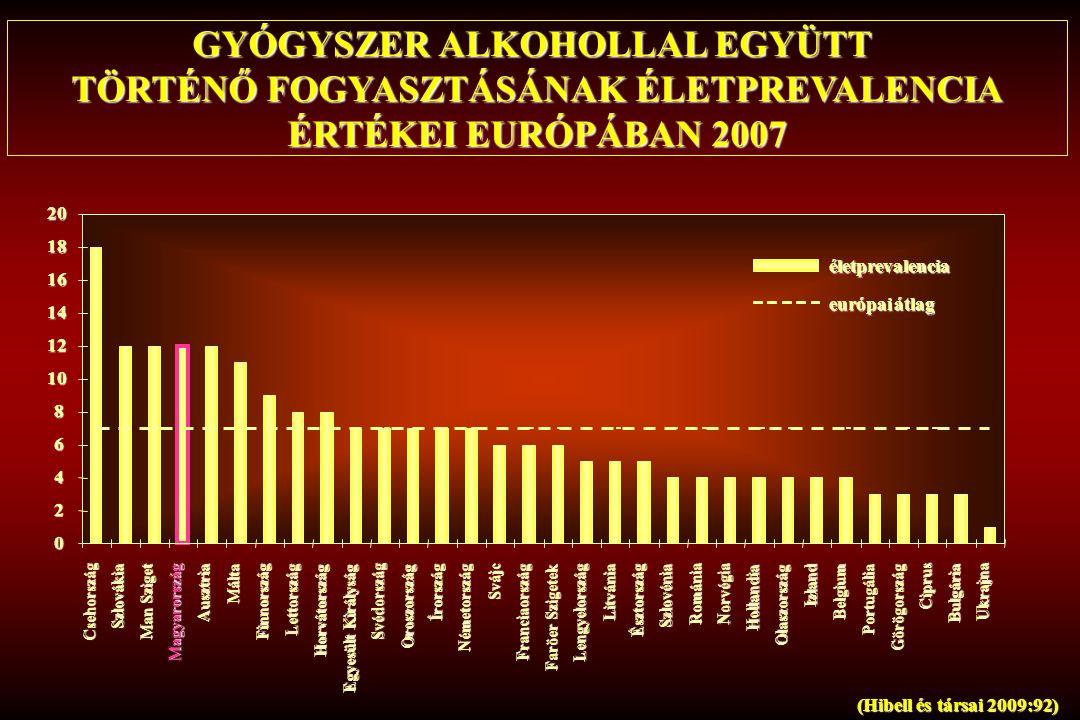 (Hibell és társai 2009:92) Csehország Szlovákia Man Sziget Magyarország Ausztria Málta Finnország Lettország Horvátország Egyesült Királyság Svédorszá