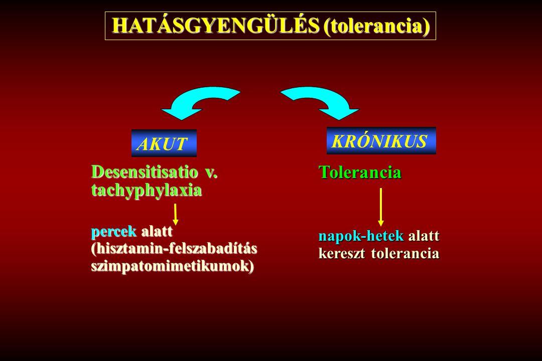 HATÁSGYENGÜLÉS (tolerancia) KRÓNIKUS Tolerancia napok-hetek alatt kereszt tolerancia AKUT Desensitisatio v. tachyphylaxia percek alatt (hisztamin-fels