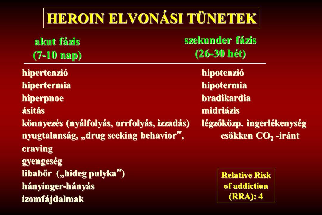 """HEROIN ELVONÁSI TÜNETEK akut fázis (7-10 nap) hipertenzióhipertermiahiperpnoeásítás könnyezés (nyálfolyás, orrfolyás, izzadás) nyugtalanság, """"drug see"""