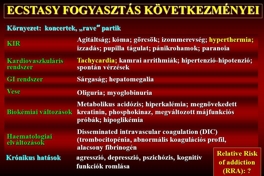 ECSTASY FOGYASZTÁS KÖVETKEZMÉNYEI KIR Agitáltság; kóma; görcsök; izommerevség; hyperthermia; izzadás; pupilla tágulat; pánikrohamok; paranoia Kardiova