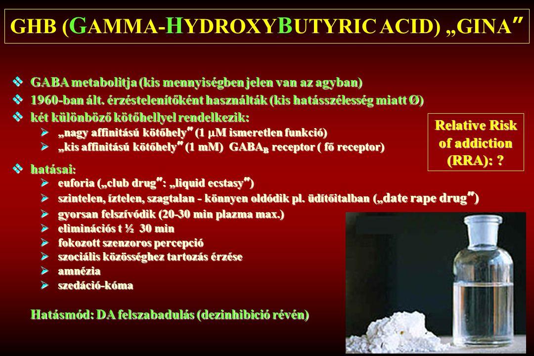 """GHB ( G AMMA- H YDROXY B UTYRIC ACID) """"GINA""""  GABA metabolitja (kis mennyiségben jelen van az agyban)  1960-ban ált. érzéstelenítőként használták (k"""