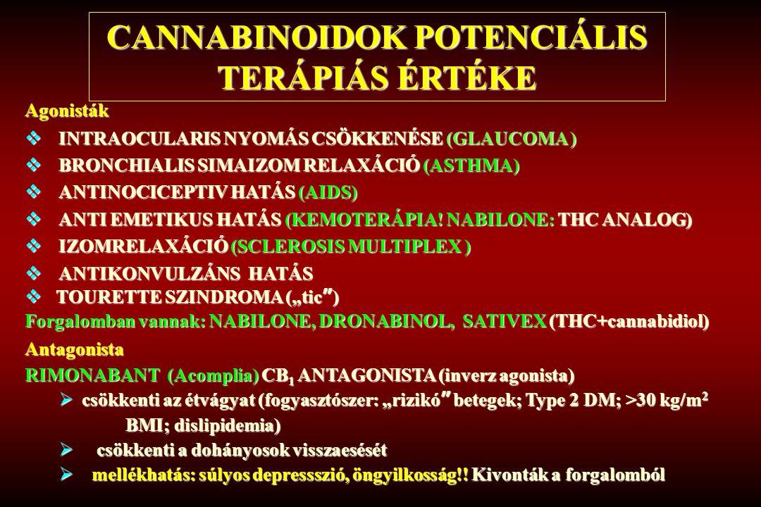 Agonisták  INTRAOCULARIS NYOMÁS CSÖKKENÉSE (GLAUCOMA )  BRONCHIALIS SIMAIZOM RELAXÁCIÓ (ASTHMA)  ANTINOCICEPTIV HATÁS (AIDS)  ANTI EMETIKUS HATÁS