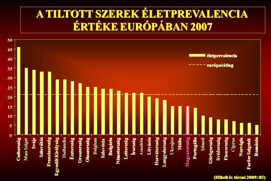 A TILTOTT SZEREK ÉLETPREVALENCIA ÉRTÉKE EURÓPÁBAN 2007 0 5 10 15 20 25 30 35 40 45 50 Csehország Man Sziget Svájc Szlovákia Franciaország Egyesült Kir