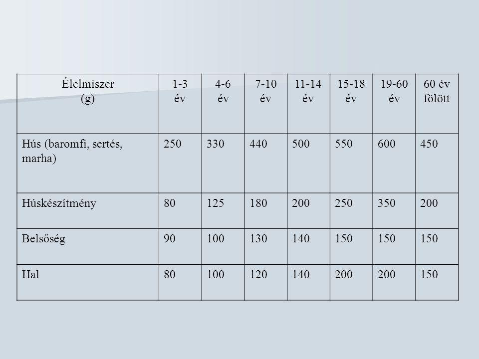 Élelmiszer (g) 1-3 év 4-6 év 7-10 év 11-14 év 15-18 év 19-60 év 60 év fölött Hús (baromfi, sertés, marha) 250330440500550600450 Húskészítmény80125180200250350200 Belsőség90100130140150 Hal80100120140200 150