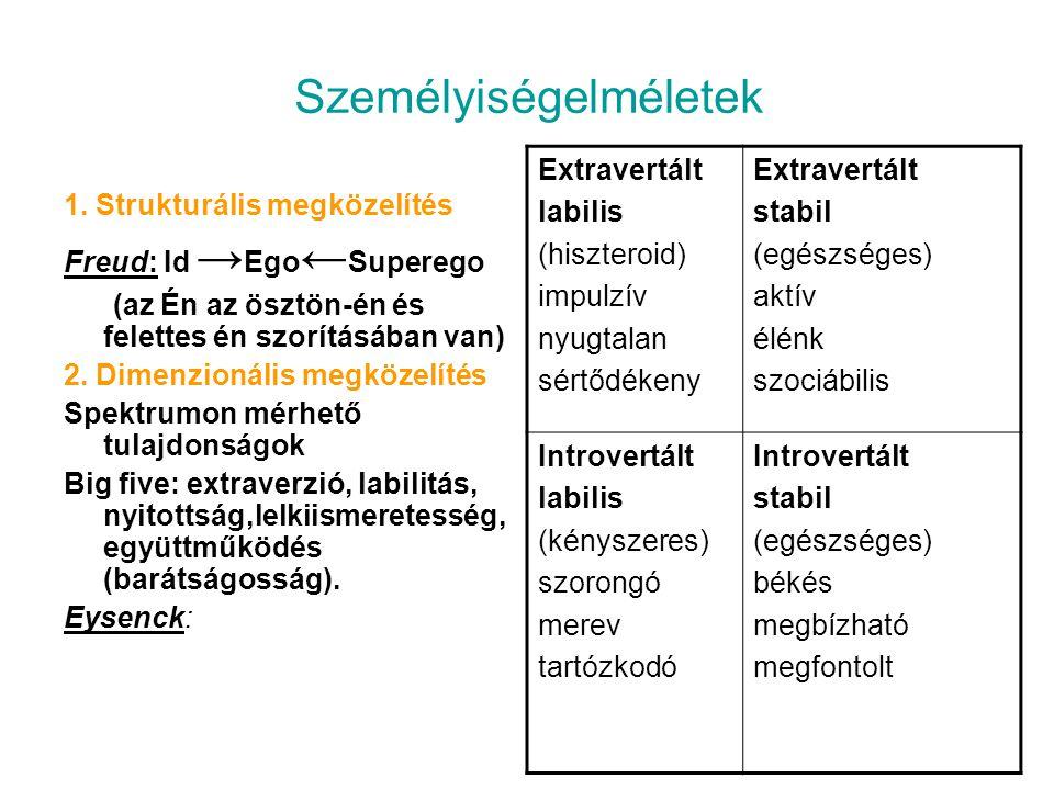 Személyiségelméletek 1. Strukturális megközelítés Freud: Id → Ego ← Superego (az Én az ösztön-én és felettes én szorításában van) 2. Dimenzionális meg
