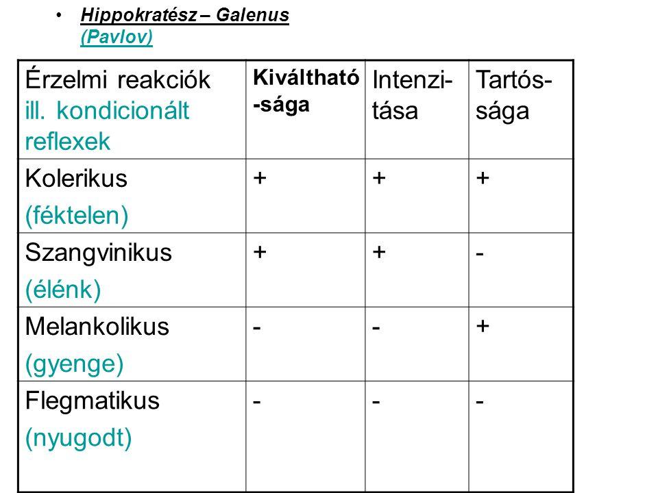 Hippokratész – Galenus (Pavlov) Érzelmi reakciók ill. kondicionált reflexek Kiváltható -sága Intenzi- tása Tartós- sága Kolerikus (féktelen) +++ Szang