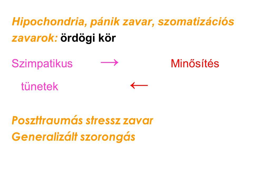 Hipochondria, pánik zavar, szomatizációs zavarok: ördögi kör Szimpatikus → Minősítés tünetek ← Poszttraumás stressz zavar Generalizált szorongás