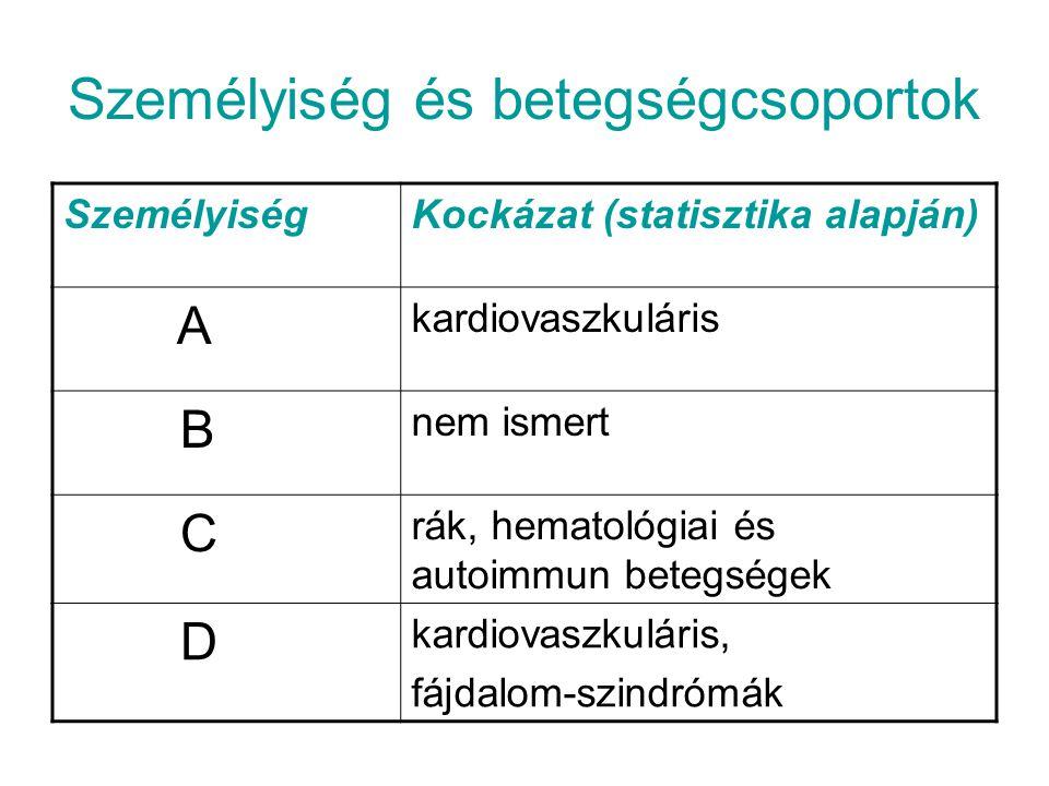 Személyiség és betegségcsoportok SzemélyiségKockázat (statisztika alapján) A kardiovaszkuláris B nem ismert C rák, hematológiai és autoimmun betegsége