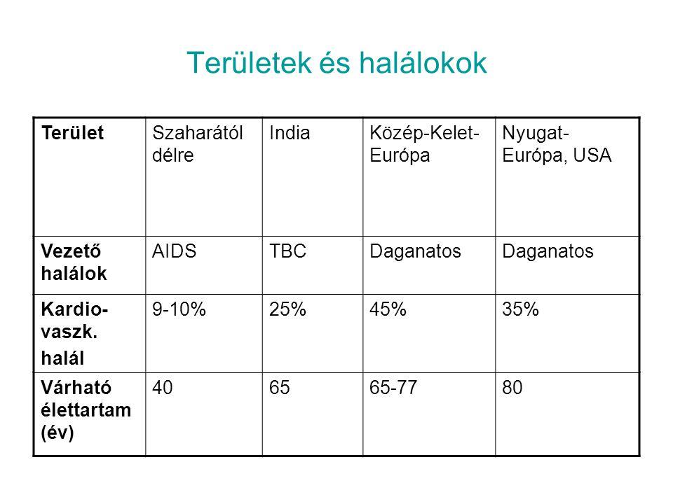 Területek és halálokok TerületSzaharától délre IndiaKözép-Kelet- Európa Nyugat- Európa, USA Vezető halálok AIDSTBCDaganatos Kardio- vaszk. halál 9-10%