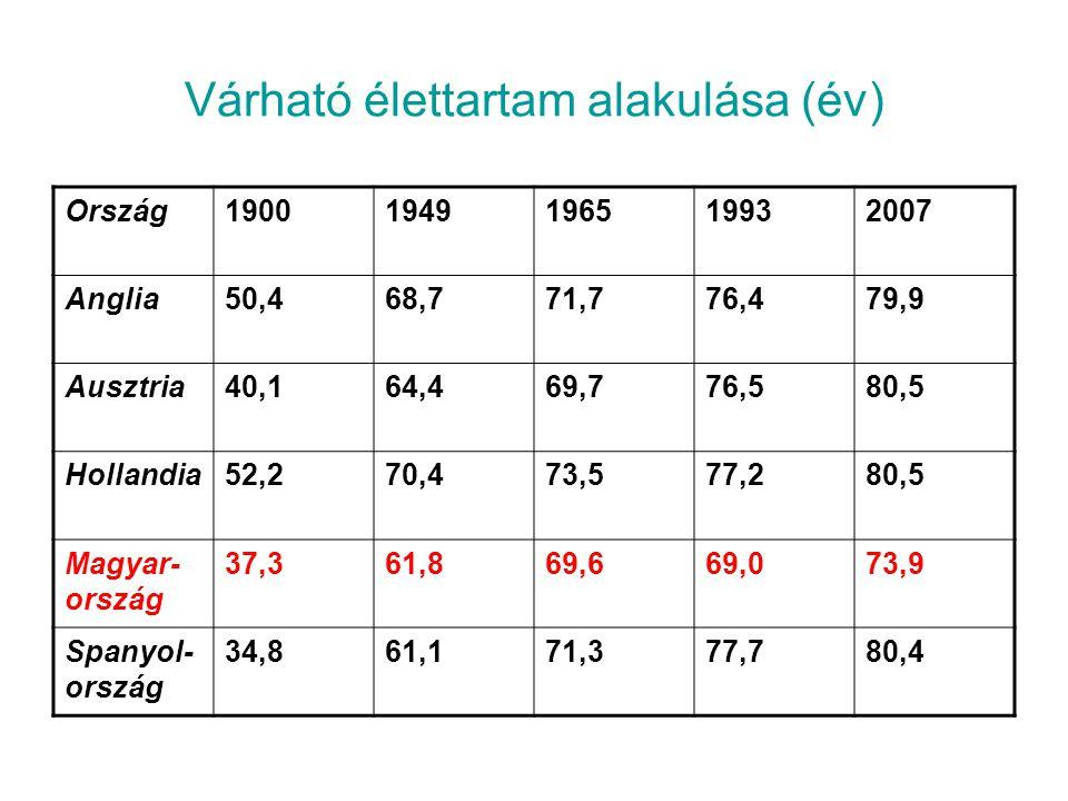 Várható élettartam alakulása (év) Ország19001949196519932007 Anglia50,468,771,776,479,9 Ausztria40,164,469,776,580,5 Hollandia52,270,473,577,280,5 Mag