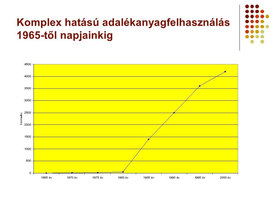 Komplex hatású adalékanyagfelhasználás 1965-től napjainkig