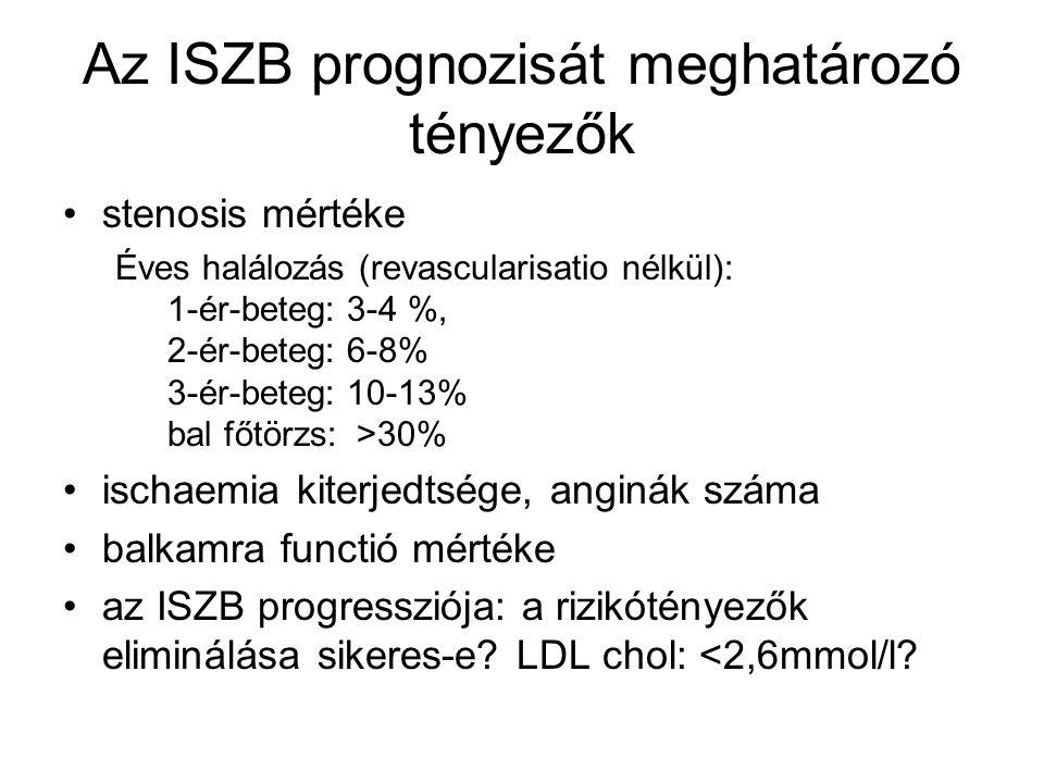 Az ISZB prognozisát meghatározó tényezők stenosis mértéke Éves halálozás (revascularisatio nélkül): 1-ér-beteg: 3-4 %, 2-ér-beteg: 6-8% 3-ér-beteg: 10
