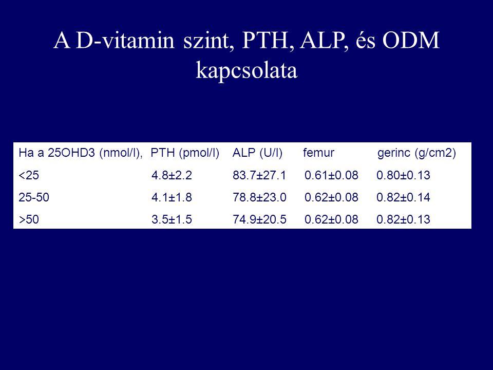 Ha a 25OHD3 (nmol/l), PTH (pmol/l) ALP (U/l) femur gerinc (g/cm2)  25 4.8±2.2 83.7±27.1 0.61±0.08 0.80±0.13 25-50 4.1±1.8 78.8±23.0 0.62±0.08 0.82±0.