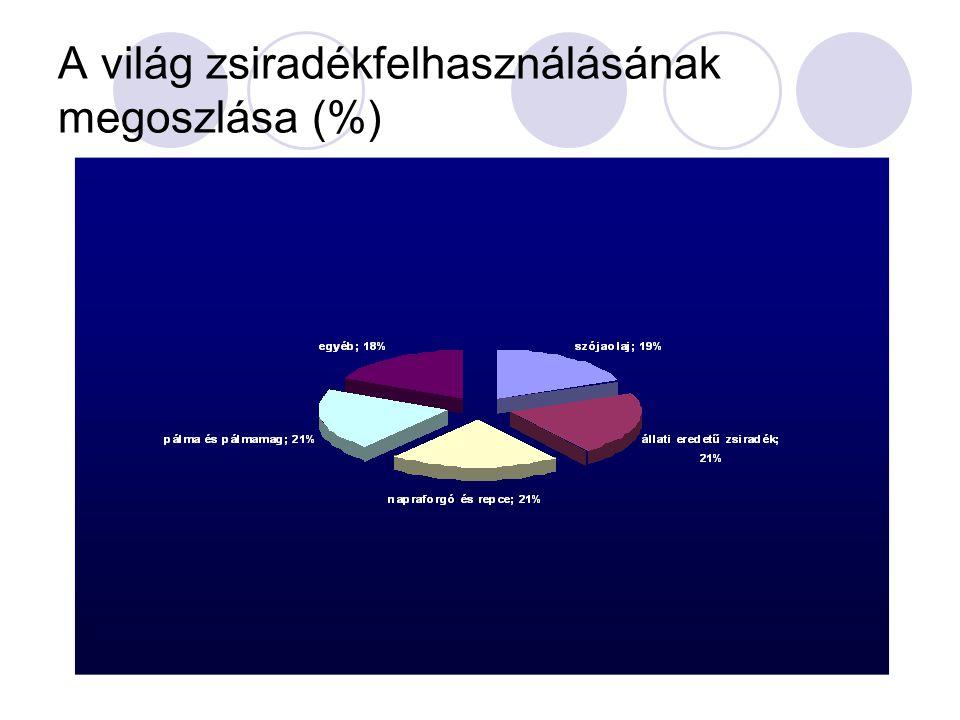 A világ zsiradékfelhasználásának megoszlása (%)