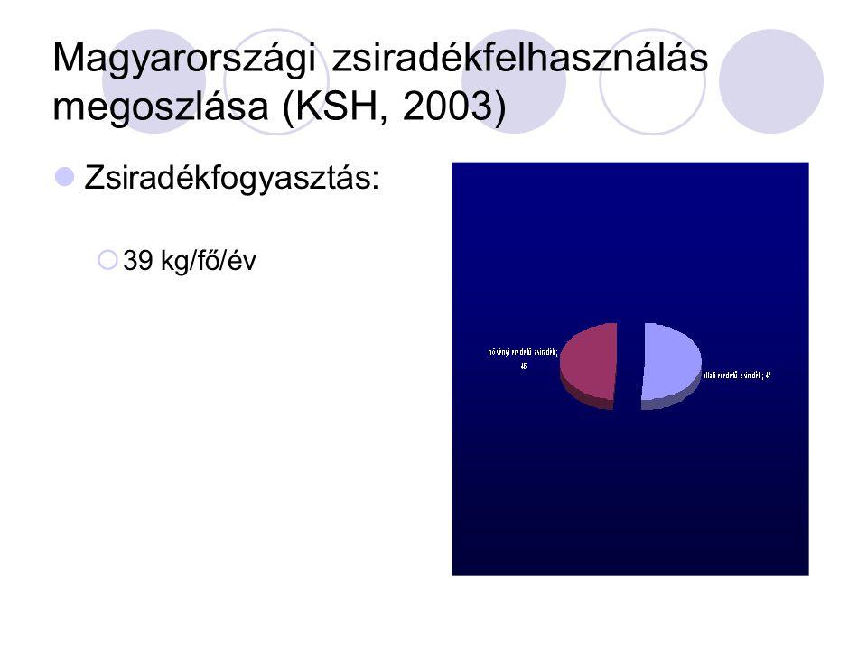 Magyarországi zsiradékfelhasználás megoszlása (KSH, 2003) Zsiradékfogyasztás:  39 kg/fő/év