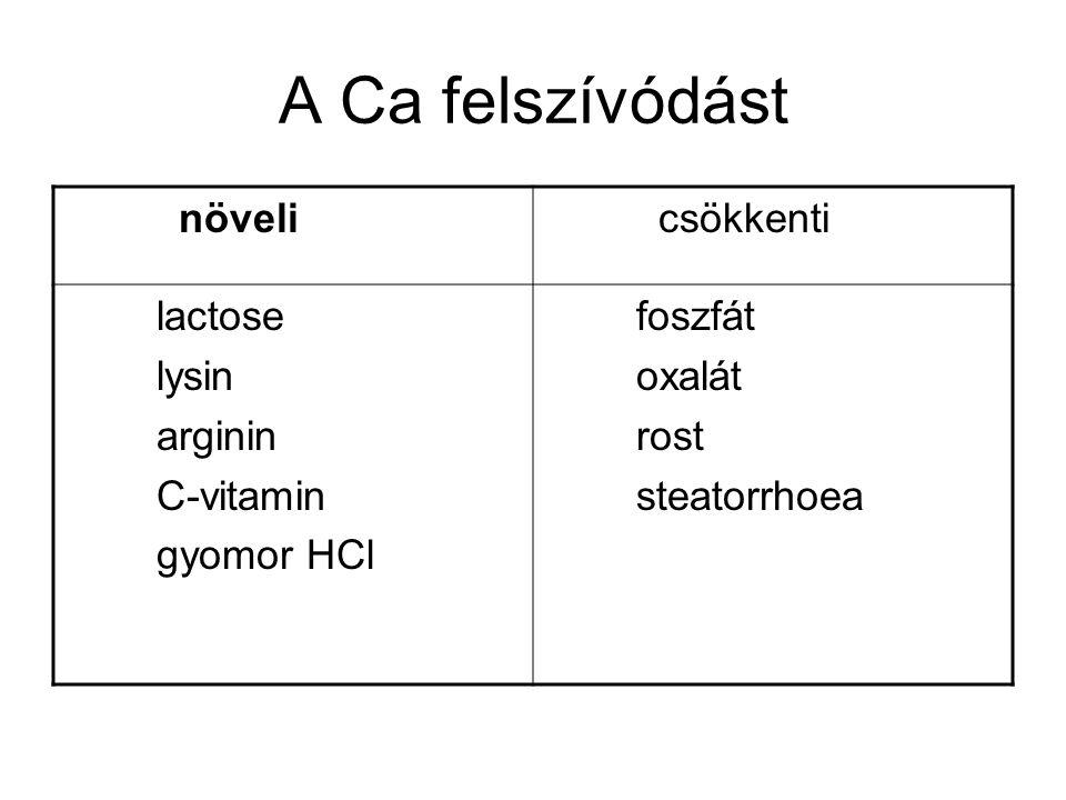 A Ca felszívódást növeli csökkenti lactose lysin arginin C-vitamin gyomor HCl foszfát oxalát rost steatorrhoea