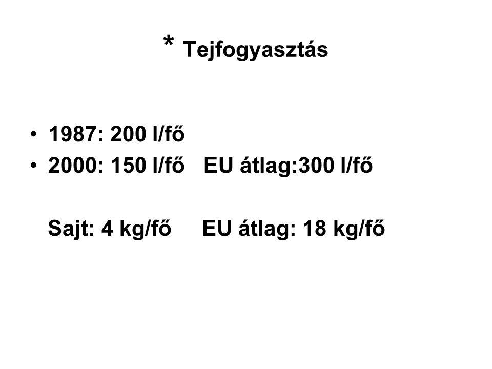 * Tejfogyasztás 1987: 200 l/fő 2000: 150 l/fő EU átlag:300 l/fő Sajt: 4 kg/fő EU átlag: 18 kg/fő