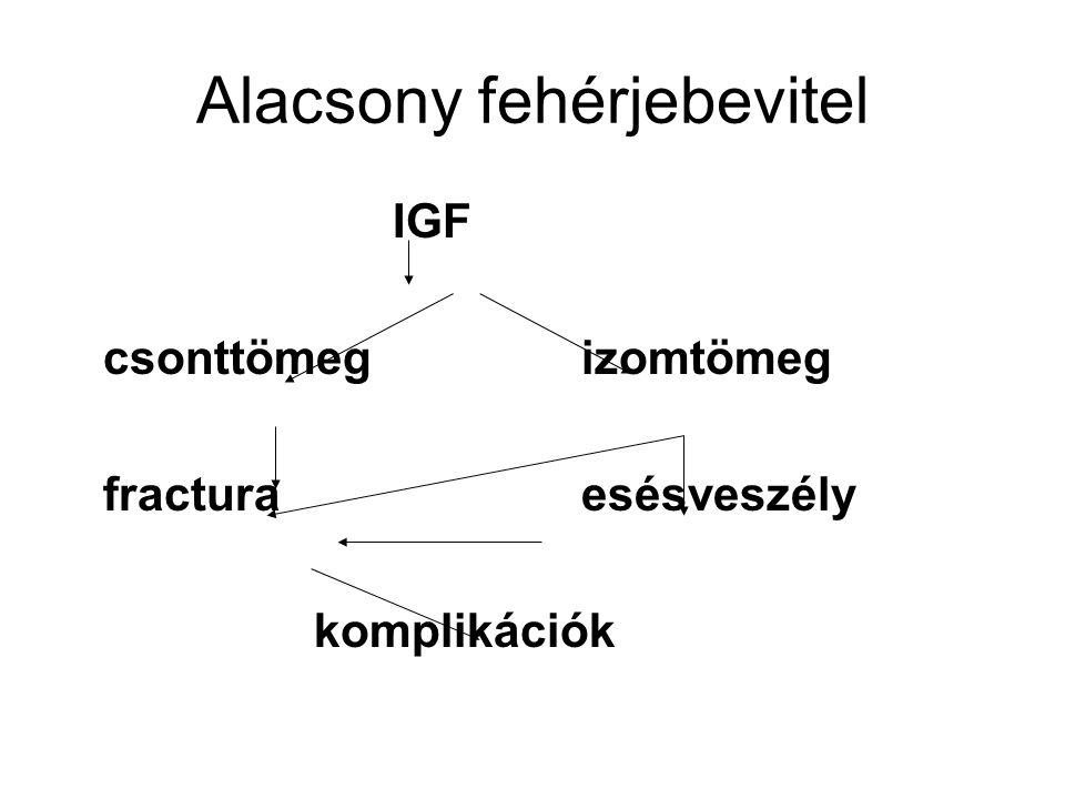 Alacsony fehérjebevitel IGF csonttömeg izomtömeg fractura esésveszély komplikációk