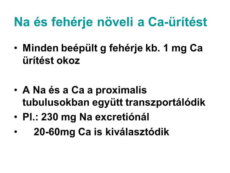 Na és fehérje növeli a Ca-ürítést Minden beépült g fehérje kb. 1 mg Ca ürítést okoz A Na és a Ca a proximalis tubulusokban együtt transzportálódik Pl.