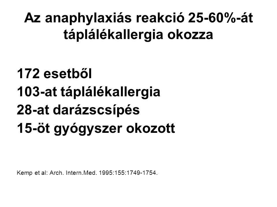 Az anaphylaxiás reakció 25-60%-át táplálékallergia okozza 172 esetből 103-at táplálékallergia 28-at darázscsípés 15-öt gyógyszer okozott Kemp et al: Arch.