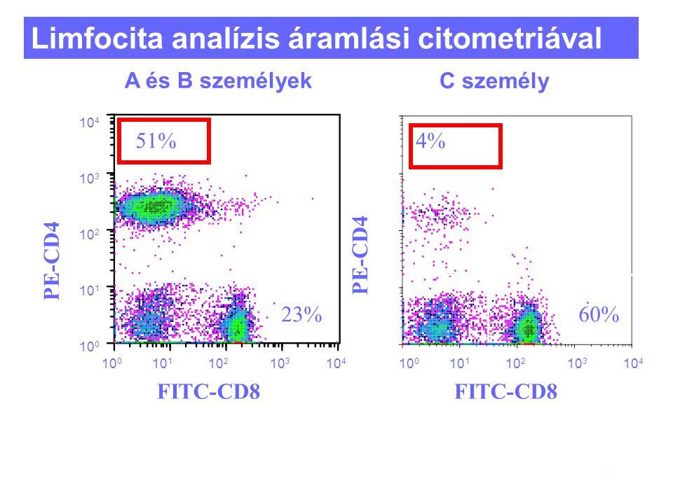 23 Limfocita analízis áramlási citometriával 23% 4% 60% FITC-CD8 10 1 10 0 10 2 10 3 10 4 FITC-CD8 10 1 10 0 10 2 10 3 10 4 PE-CD4 10 0 10 1 10 2 10 3 10 4 51% PE-CD4 C személy A és B személyek